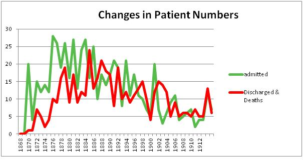 Normansfield: The Early Years 1868 to 1913. Part 3 Patients' Statistics (3/4)
