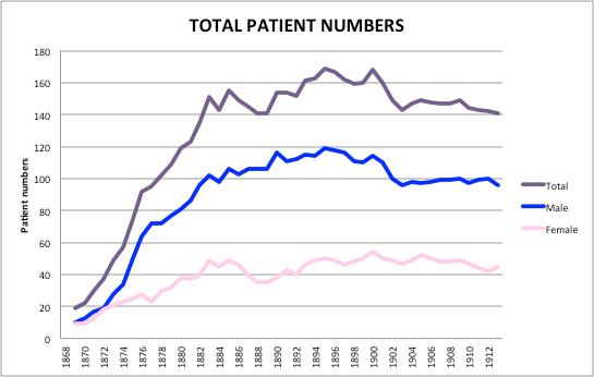 Normansfield: The Early Years 1868 to 1913. Part 3 Patients' Statistics (2/4)
