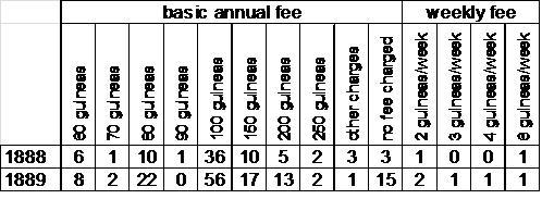 Normansfield: The Early Years 1868 to 1913. Part 4 Fees and Charges (3/3)